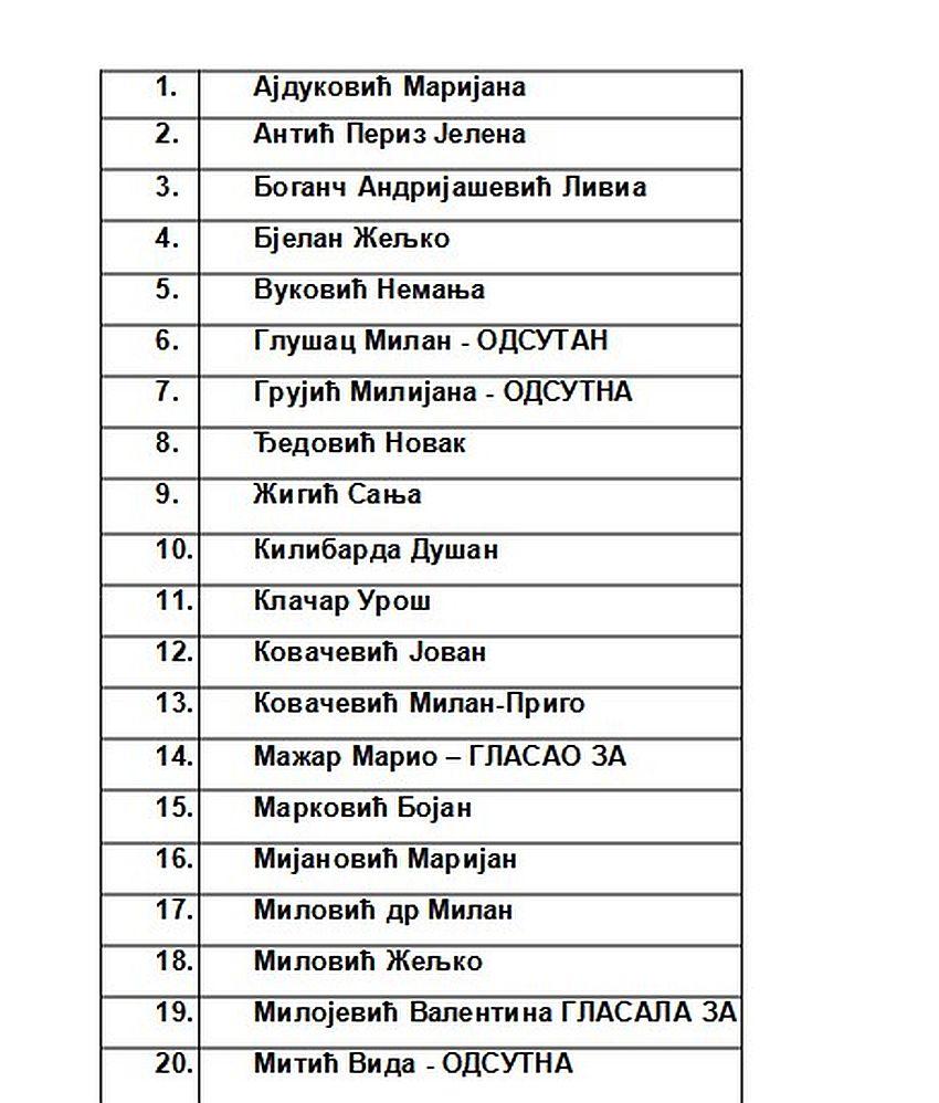 spisak odbornika